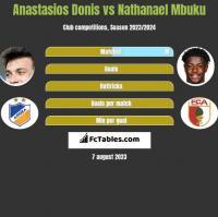 Anastasios Donis vs Nathanael Mbuku h2h player stats