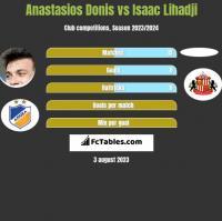 Anastasios Donis vs Isaac Lihadji h2h player stats