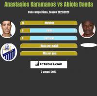Anastasios Karamanos vs Abiola Dauda h2h player stats