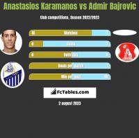 Anastasios Karamanos vs Admir Bajrovic h2h player stats
