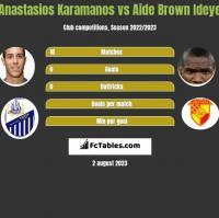 Anastasios Karamanos vs Aide Brown Ideye h2h player stats