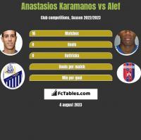 Anastasios Karamanos vs Alef h2h player stats