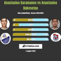 Anastasios Karamanos vs Anastasios Bakesetas h2h player stats