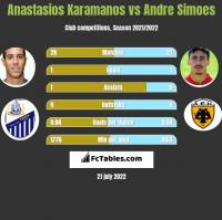 Anastasios Karamanos vs Andre Simoes h2h player stats