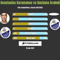 Anastasios Karamanos vs Bachana Arabuli h2h player stats
