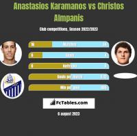 Anastasios Karamanos vs Christos Almpanis h2h player stats