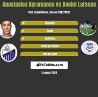 Anastasios Karamanos vs Daniel Larsson h2h player stats