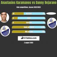 Anastasios Karamanos vs Danny Bejarano h2h player stats