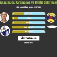 Anastasios Karamanos vs Dmitri Chigrinski h2h player stats