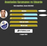 Anastasios Karamanos vs Eduardo h2h player stats