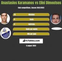 Anastasios Karamanos vs Elini Dimoutsos h2h player stats