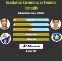 Anastasios Karamanos vs Facundo Bertoglio h2h player stats