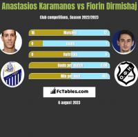 Anastasios Karamanos vs Fiorin Dirmishaj h2h player stats