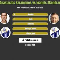 Anastasios Karamanos vs Ioannis Skondras h2h player stats