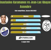 Anastasios Karamanos vs Jean-Luc Gbayara Assoubre h2h player stats