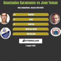 Anastasios Karamanos vs Joan Tomas h2h player stats