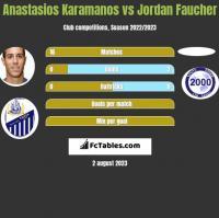 Anastasios Karamanos vs Jordan Faucher h2h player stats