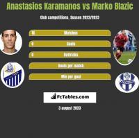 Anastasios Karamanos vs Marko Blazic h2h player stats
