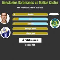 Anastasios Karamanos vs Matias Castro h2h player stats