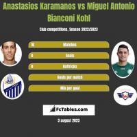 Anastasios Karamanos vs Miguel Antonio Bianconi Kohl h2h player stats