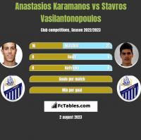 Anastasios Karamanos vs Stavros Vasilantonopoulos h2h player stats