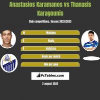 Anastasios Karamanos vs Thanasis Karagounis h2h player stats