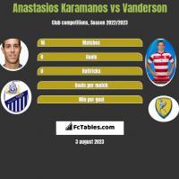 Anastasios Karamanos vs Vanderson h2h player stats