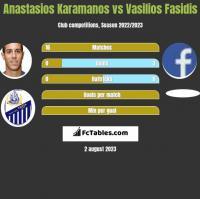 Anastasios Karamanos vs Vasilios Fasidis h2h player stats