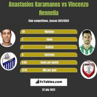 Anastasios Karamanos vs Vincenzo Rennella h2h player stats