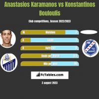 Anastasios Karamanos vs Konstantinos Bouloulis h2h player stats