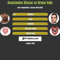 Anastasios Kissas vs Bruno Vale h2h player stats