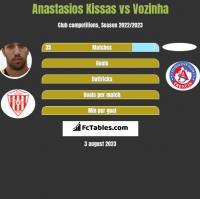 Anastasios Kissas vs Vozinha h2h player stats