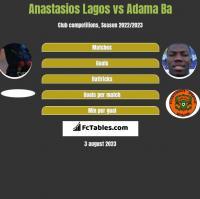 Anastasios Lagos vs Adama Ba h2h player stats