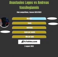 Anastasios Lagos vs Andreas Vassilogiannis h2h player stats