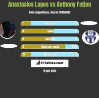 Anastasios Lagos vs Anthony Fatjon h2h player stats