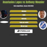 Anastasios Lagos vs Anthony Mounier h2h player stats