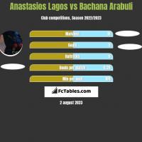 Anastasios Lagos vs Bachana Arabuli h2h player stats