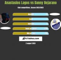 Anastasios Lagos vs Danny Bejarano h2h player stats