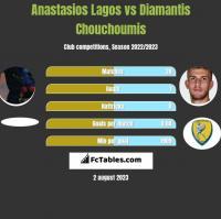 Anastasios Lagos vs Diamantis Chouchoumis h2h player stats