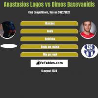 Anastasios Lagos vs Dimos Baxevanidis h2h player stats