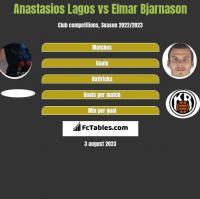 Anastasios Lagos vs Elmar Bjarnason h2h player stats