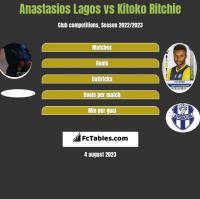 Anastasios Lagos vs Kitoko Ritchie h2h player stats
