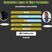 Anastasios Lagos vs Marc Fernandez h2h player stats