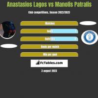 Anastasios Lagos vs Manolis Patralis h2h player stats