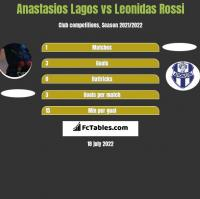 Anastasios Lagos vs Leonidas Rossi h2h player stats