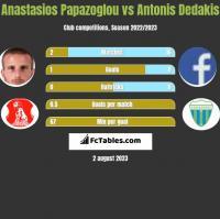 Anastasios Papazoglou vs Antonis Dedakis h2h player stats
