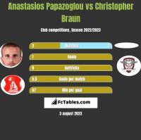 Anastasios Papazoglou vs Christopher Braun h2h player stats