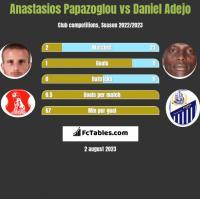 Anastasios Papazoglou vs Daniel Adejo h2h player stats