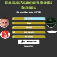 Anastasios Papazoglou vs Georgios Koutroubis h2h player stats