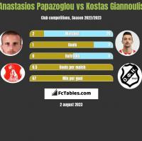 Anastasios Papazoglou vs Kostas Giannoulis h2h player stats